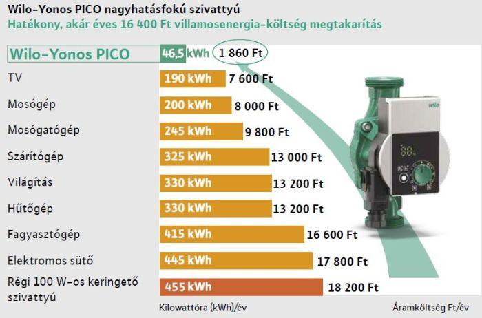 Miért válasszon energiatakarékos, nagyhatásfokú szívattyút? Számoljunk együtt! wilo yonos pico háztartási összehasonlító táblázat keringető szivattyú éves fogyasztésa régen és most