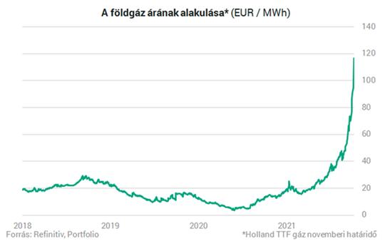 Földgáz árának alakulása